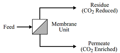 Membrane One-Stage Flow