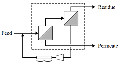 Membrane Two-Stage Flow