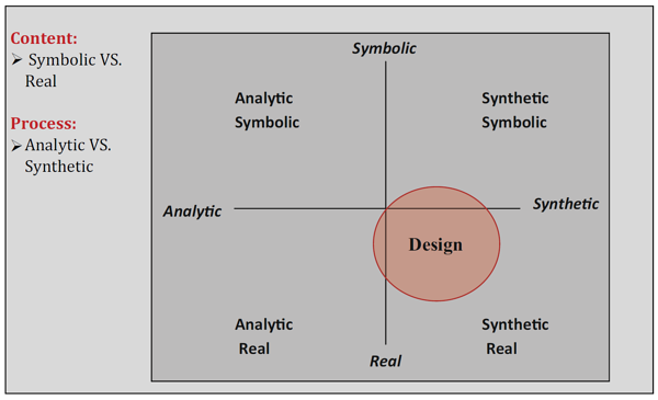 design thinking quadrant.png