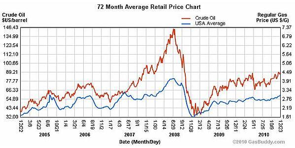 Stonewall Oil Prices Crude Oil